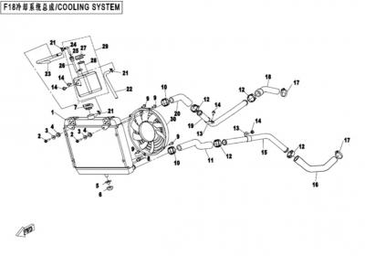 NÁHRADNÉ DIELY CF MOTO X520 - Chladiaci systém